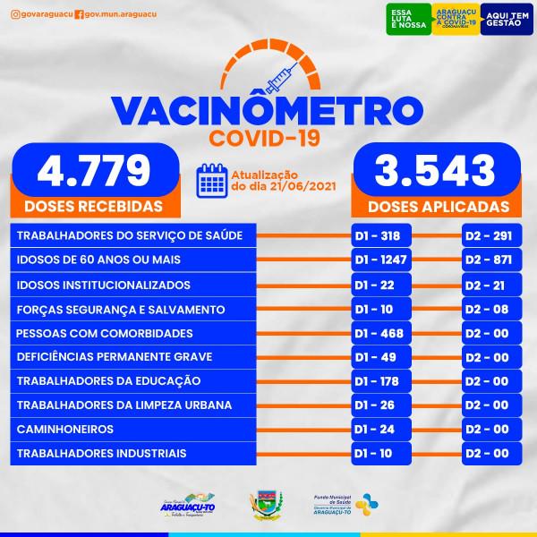 Vacinômetro (Atualização 21/06/2021)