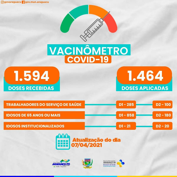 Vacinômetro (atualização 07/04/2021)