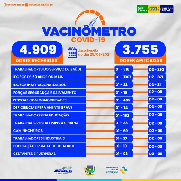 Vacinômetro (Atualização 28/06/2021)