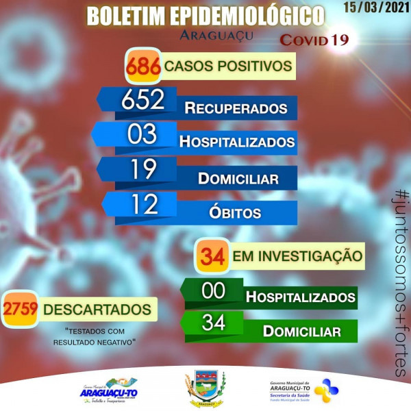 Boletim Epidemiológico Araguaçu-TO, Segunda-feira 15/03/2021