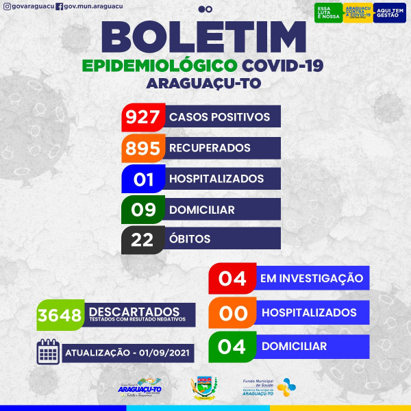 Boletim Epidemiológico Araguaçu-To, Quarta feira 01/09/2021.