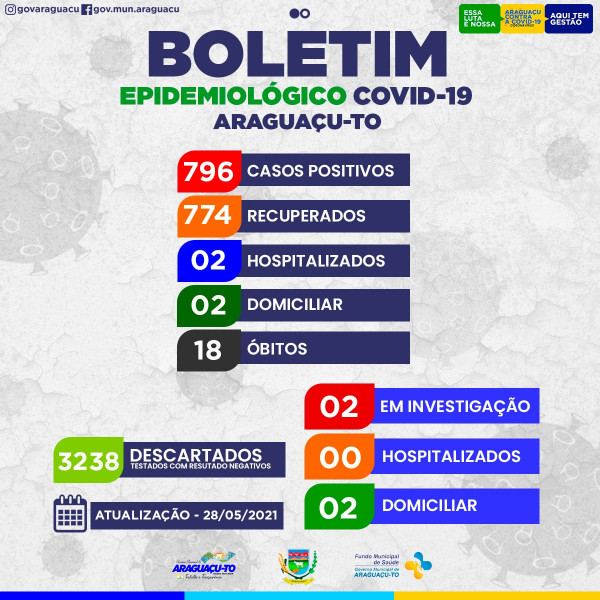 Boletim Epidemiológico Araguaçu-To, 28/05/2021