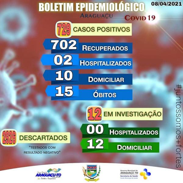 Boletim Epidemiológico Araguaçu-TO, Quinta-feira 08/04/2021